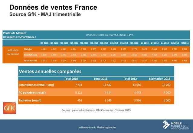 Données de ventes France Source GfK - MAJ trimestrielle  Ventes de Mobiles classiques et Smartphones Column1  Column2  Don...