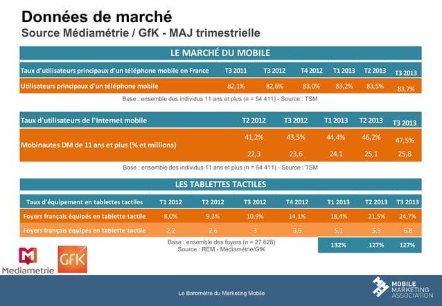 Données de marché Source Médiamétrie / GfK - MAJ trimestrielle LE MARCHÉ DU MOBILE Taux d'utilisateurs principaux d'un tél...