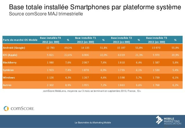 Base totale installée Smartphones par plateforme système Source comScore MAJ trimestrielle  Base installée T4 2012 (en 000...