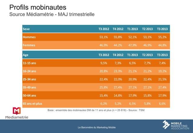Profils mobinautes Source Médiamétrie - MAJ trimestrielle Sexe  T3 2012  T4 2012  T1 2013  T2 2013  T3 2013  Hommes  53,1%...