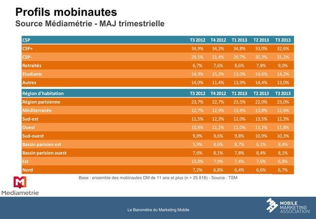 Profils mobinautes Source Médiamétrie - MAJ trimestrielle CSP  T3 2012  T4 2012  T1 2013  T2 2013  T3 2013  CSP+  34,9%  3...