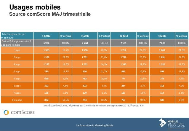 Usages mobiles Source comScore MAJ trimestrielle  Téléchargements par mobinaute Ont téléchargé au moins 1 app dans le mois...