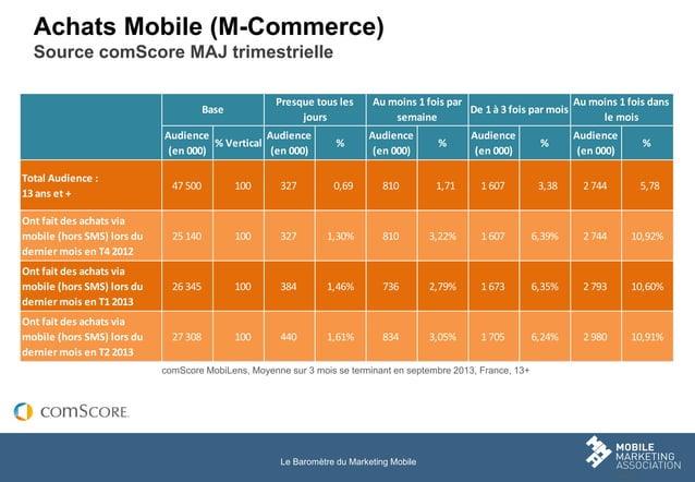 Achats Mobile (M-Commerce) Source comScore MAJ trimestrielle Presque tous les jours  Base  Audience Audience % Vertical (e...