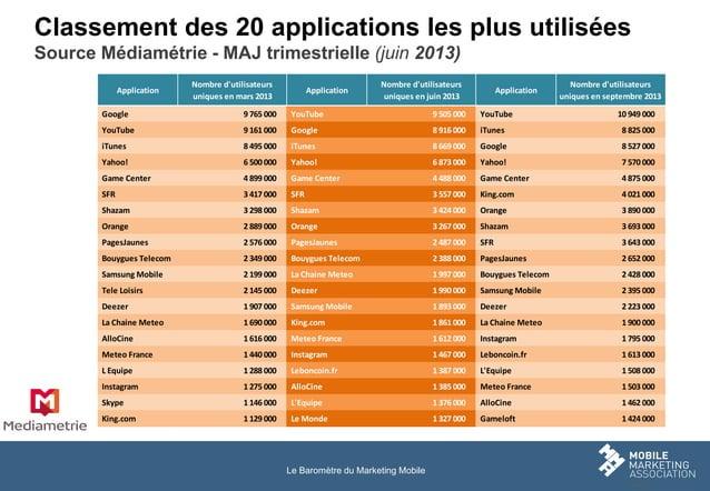 Classement des 20 applications les plus utilisées Source Médiamétrie - MAJ trimestrielle (juin 2013) Application  Nombre d...