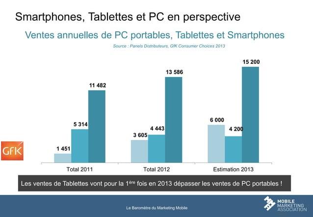 Smartphones, Tablettes et PC en perspective Ventes annuelles de PC portables, Tablettes et Smartphones Source : Panels Dis...