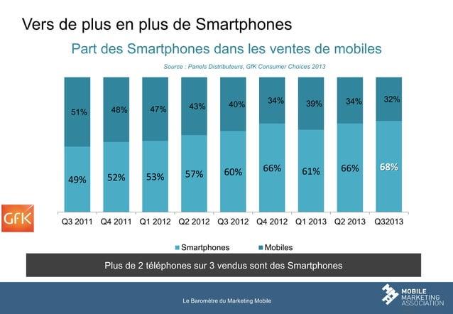 Vers de plus en plus de Smartphones Part des Smartphones dans les ventes de mobiles Source : Panels Distributeurs, GfK Con...
