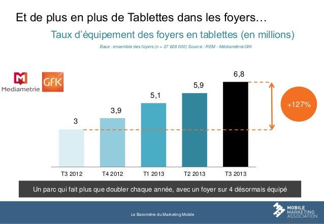 Et de plus en plus de Tablettes dans les foyers… Taux d'équipement des foyers en tablettes (en millions) Base : ensemble d...