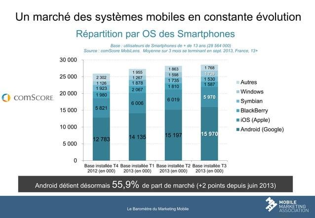 Un marché des systèmes mobiles en constante évolution Répartition par OS des Smartphones Base : utilisateurs de Smartphone...