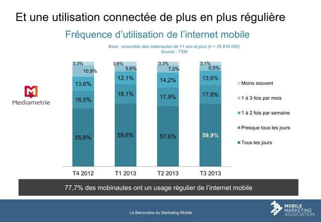 Et une utilisation connectée de plus en plus régulière Fréquence d'utilisation de l'internet mobile Base : ensemble des mo...