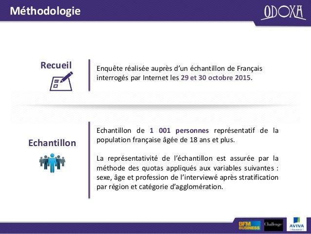 Baromètre Odoxa pour Aviva / BFM / Challenges - novembre 2015 Slide 2