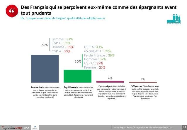 Prise de parole sur l'épargne immobilière / Septembre 2015pour i n d i v i d u s Des Français qui se perçoivent eux-même c...