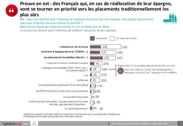 Prise de parole sur l'épargne immobilière / Septembre 2015pour i n d i v i d u s Preuve en est : des Français qui, en cas ...