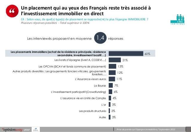 Prise de parole sur l'épargne immobilière / Septembre 2015pour i n d i v i d u s Un placement qui au yeux des Français res...