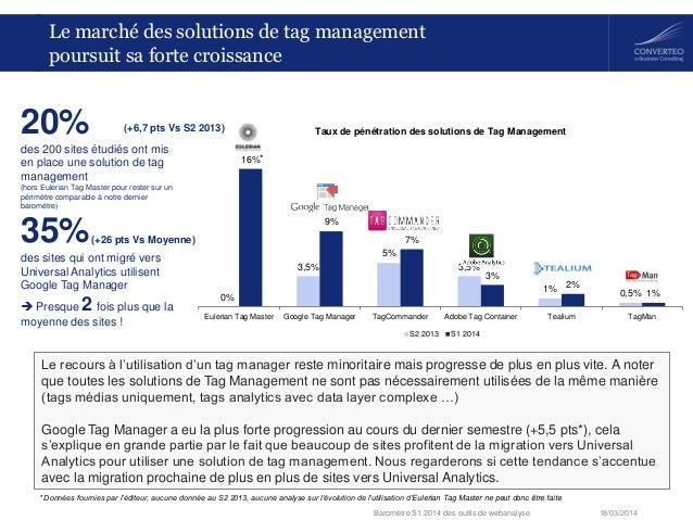 18/03/2014Baromètre S1 2014 des outils de webanalyse 0% 3,5% 5% 3,5% 1% 0,5% 16% 9% 7% 3% 2% 1% Eulerian Tag Master Google...