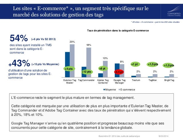 18/03/2014Baromètre S1 2014 des outils de webanalyse 20% 18% 10% 8% 2% 2% 2% Eulerian Tag Master TagCommander Adobe Tag Co...