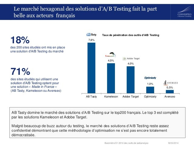 18/03/2014Baromètre S1 2014 des outils de webanalyse 7,6% 4,5% 4,0% 1,0% 0,5% AB Tasty Kameleoon Adobe Target Optimizely A...