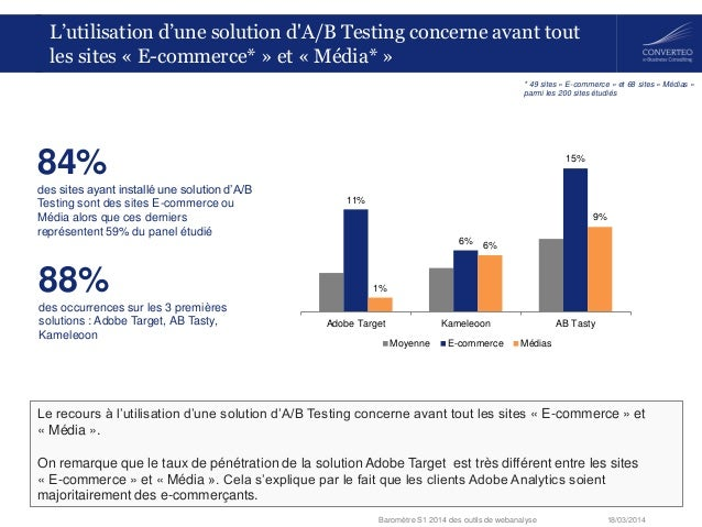 18/03/2014Baromètre S1 2014 des outils de webanalyse L'utilisation d'une solution d'A/B Testing concerne avant tout les si...