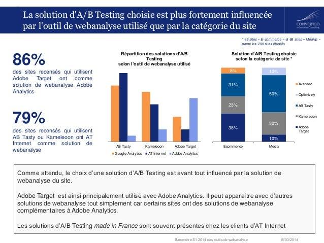 18/03/2014Baromètre S1 2014 des outils de webanalyse La solution d'A/B Testing choisie est plus fortement influencée par l...