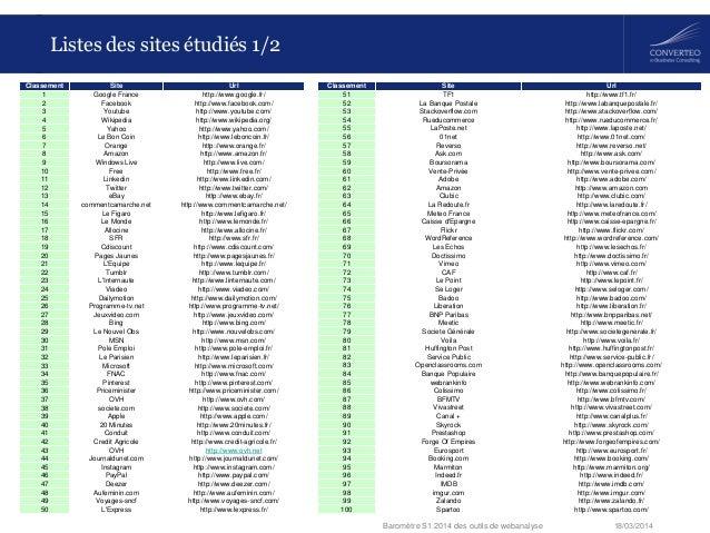 18/03/2014Baromètre S1 2014 des outils de webanalyse Listes des sites étudiés 1/2 Classement Site Url 1 Google France http...
