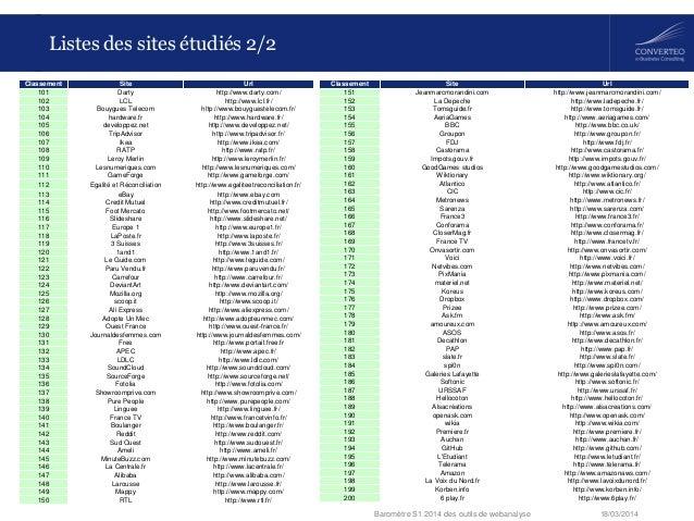 18/03/2014Baromètre S1 2014 des outils de webanalyse Listes des sites étudiés 2/2 Classement Site Url 101 Darty http://www...