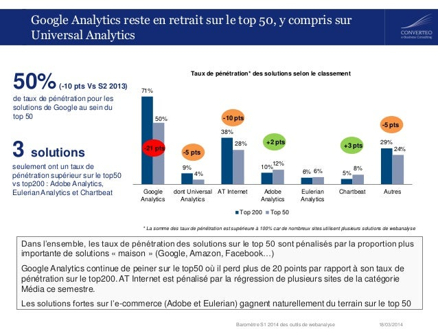 18/03/2014Baromètre S1 2014 des outils de webanalyse 71% 9% 38% 10% 6% 5% 29% 50% 4% 28% 12% 6% 8% 24% Google Analytics do...