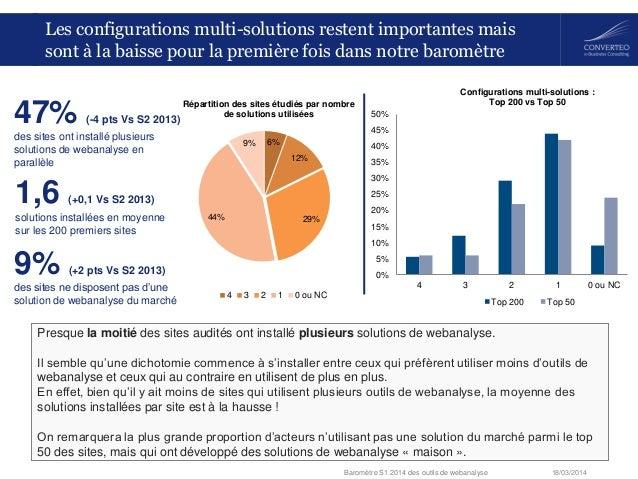 18/03/2014Baromètre S1 2014 des outils de webanalyse 6% 12% 29%44% 9% Répartition des sites étudiés par nombre de solution...