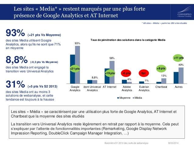 18/03/2014Baromètre S1 2014 des outils de webanalyse 93% 8,8% 56% 4% 1% 13% 40% Google Analytics dont Universal Analytics ...