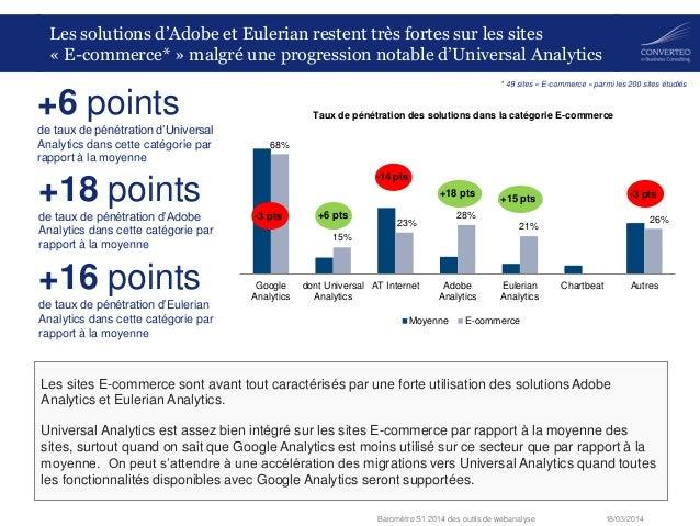 18/03/2014Baromètre S1 2014 des outils de webanalyse 68% 15% 23% 28% 21% 26% Google Analytics dont Universal Analytics AT ...