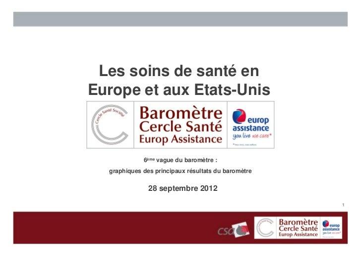Les soins de santé enEurope et aux Etats-Unis             6ème vague du baromètre :  graphiques des principaux résultats d...