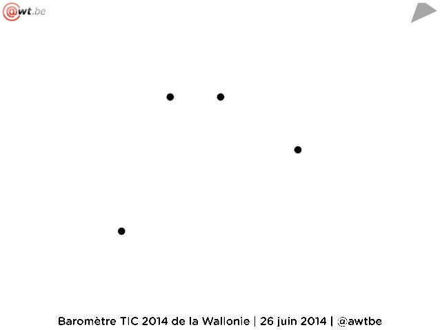 Baromètre TIC 2014 de la Wallonie