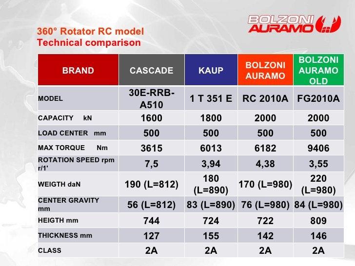 360° Rotator RC model Technical comparison  BRAND CASCADE KAUP BOLZONI AURAMO BOLZONI AURAMO OLD MODEL 30E-RRB-A510 1 T 35...
