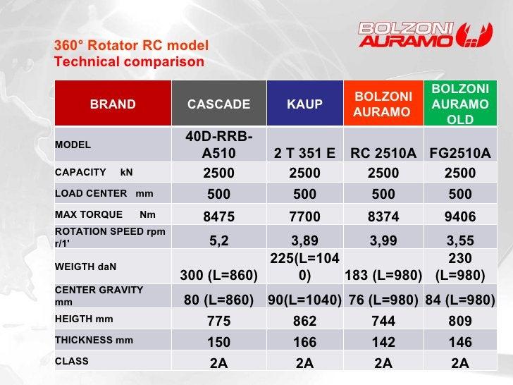 360° Rotator RC model Technical comparison BRAND CASCADE KAUP BOLZONI AURAMO  BOLZONI AURAMO OLD MODEL 40D-RRB-A510 2 T 35...