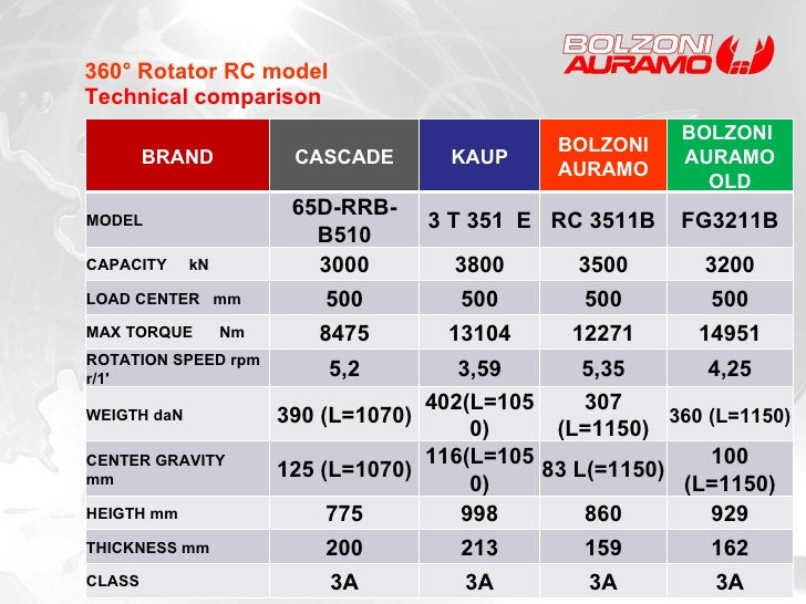 360° Rotator RC model Technical comparison BRAND CASCADE KAUP BOLZONI AURAMO BOLZONI  AURAMO OLD MODEL 65D-RRB-B510 3 T 35...
