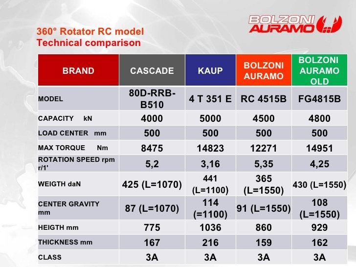 360° Rotator RC model Technical comparison BRAND CASCADE KAUP BOLZONI AURAMO BOLZONI  AURAMO OLD MODEL 80D-RRB-B510 4 T 35...