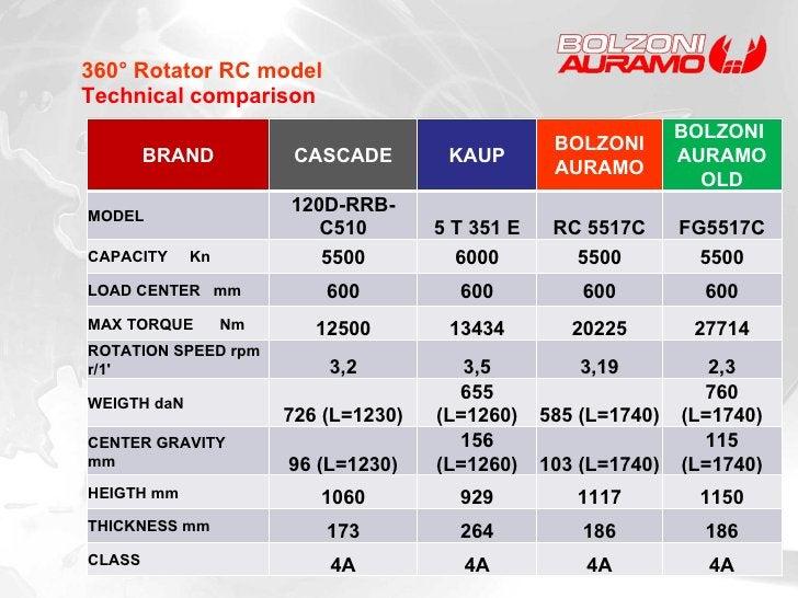 360° Rotator RC model Technical comparison BRAND CASCADE KAUP BOLZONI AURAMO BOLZONI  AURAMO OLD MODEL 120D-RRB-C510 5 T 3...