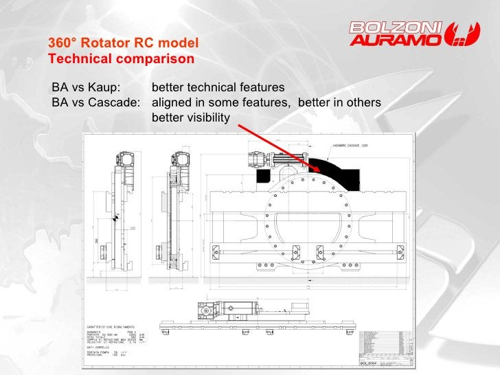 360° Rotator RC model Technical comparison BA vs Kaup:  better technical features  BA vs Cascade:  aligned in some feature...