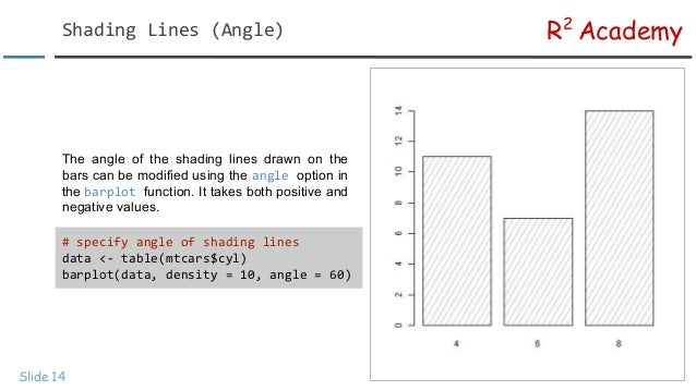 R Data Visualization Tutorial: Bar Plots