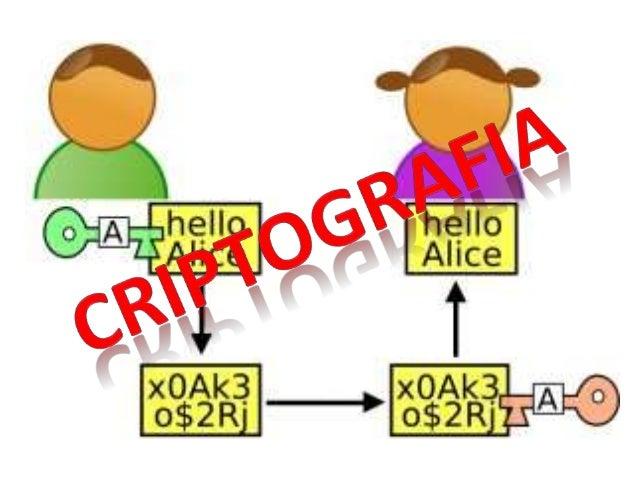 CRIPTOGRAFIA  Tradicionalmente se ha definido como el ámbito de la criptología que se ocupa  de las técnicas de cifrado o ...