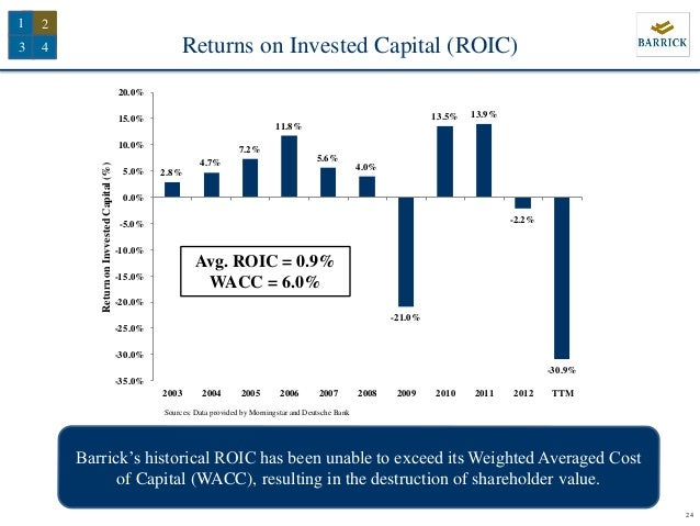 an empirical study on gold as An empirical study on gender difference in the investment pattern of retail  they  are deposits, gold, insurance, bonds, debentures, land, building, post office.