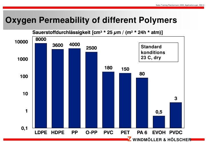 barrier film.pptx Slide 2