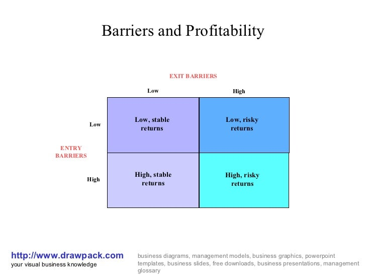 the barrier of entry and exit of firm The effects of the existence of mobility barriers entry barriers restrict newcomers and threaten the higher are the exit barriers firm entry barriers.