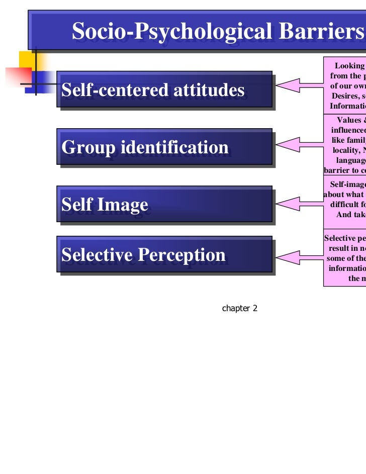 different barriers to perception Perception of barriers in labour market attachment among marginalised youth in  it shows that youth is experiencing different barriers to attach to the labour market it is agreed by mcquaid and lindsay (2005), noting that a person may be  market attachment among marginalised youth in malaysia ,.