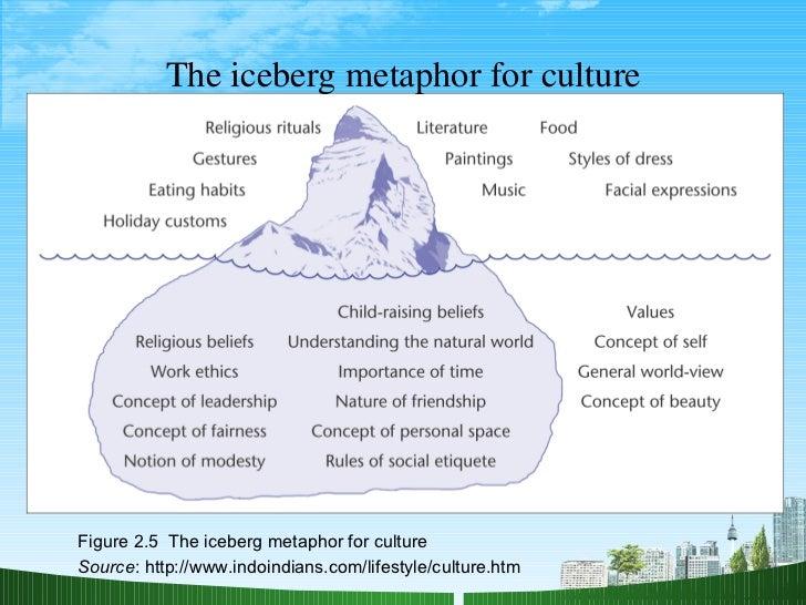 Sigmund freud iceberg