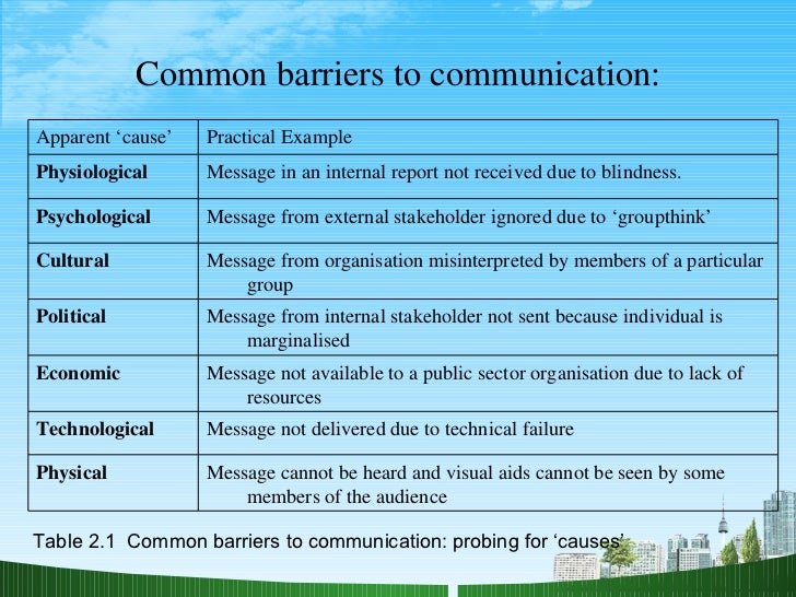 Barriers to Effective Verbal Communication