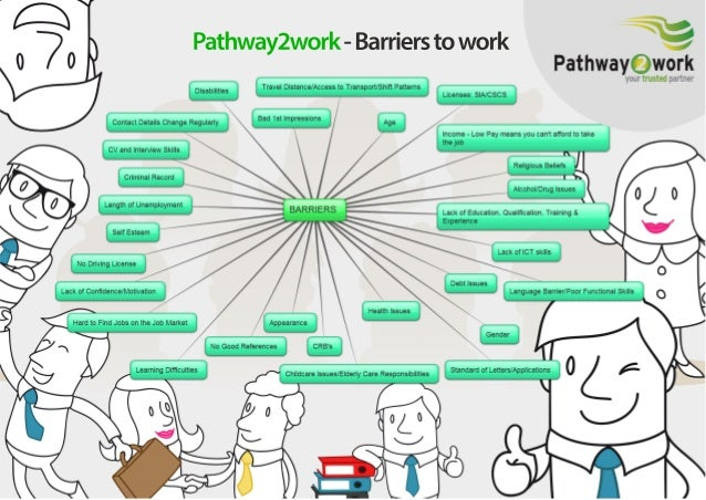 Addressing Barriers to Work- Understand, identify and overcome barriers to get in to work