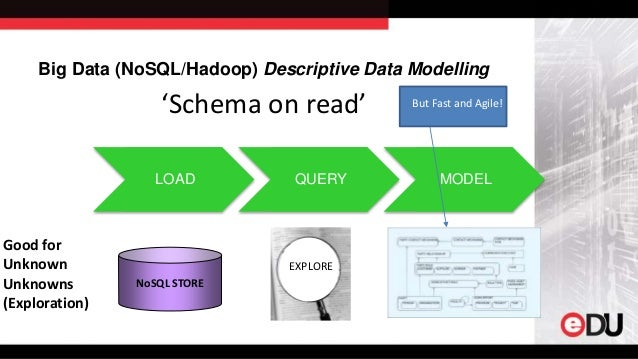 write a short note on conceptual modeling of data warehouses and data