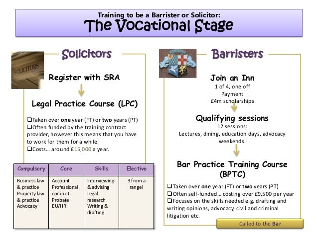 training of barrister and solicitor Academic stage of training: education & training, degree route to qualify as a solicitor the normal route - as with barristers - is by obtaining at least a second.