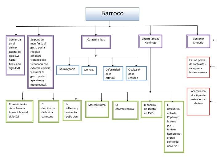BarrocoComienza           Se pone de                                  Características                               Circun...