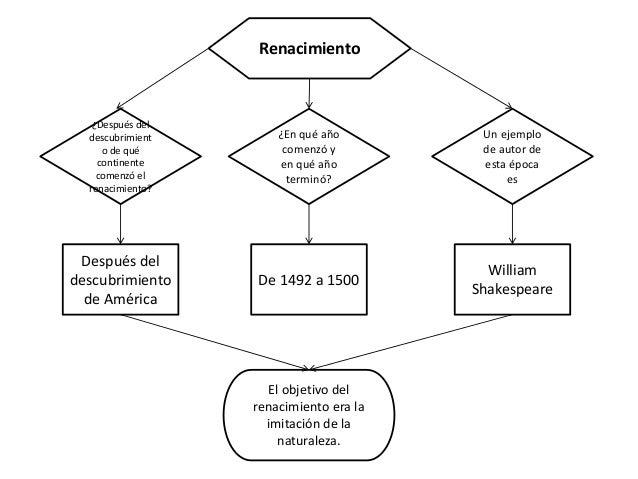 Barroco y Renacimiento (mapas conceptuales) Slide 2