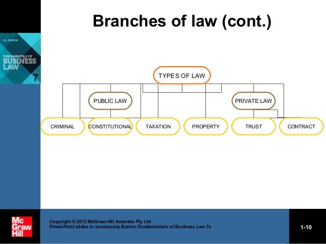 Australian Property Law Torts Law